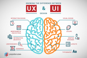 ux and ui in website design